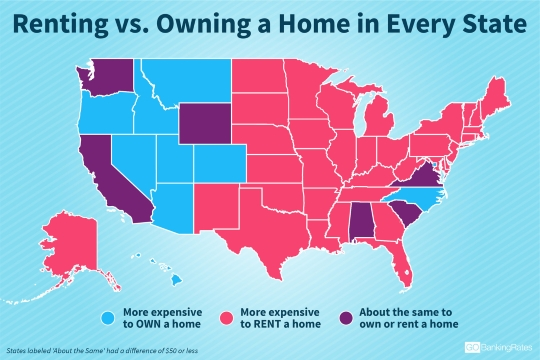 home prices may be on the rise across the country but you re still better off buying a home in most states in the u s than renting one